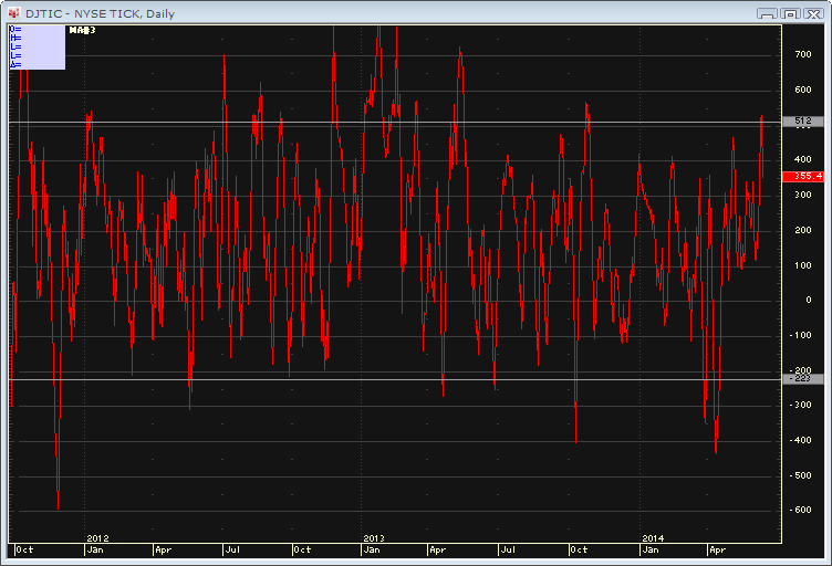 Closing Tick indicator at upper end of range | LBR Group